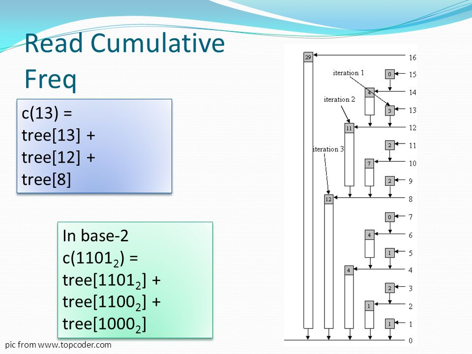Read Cumulative Freq c(13) = tree[13] + tree[12] + tree[8] In base-2